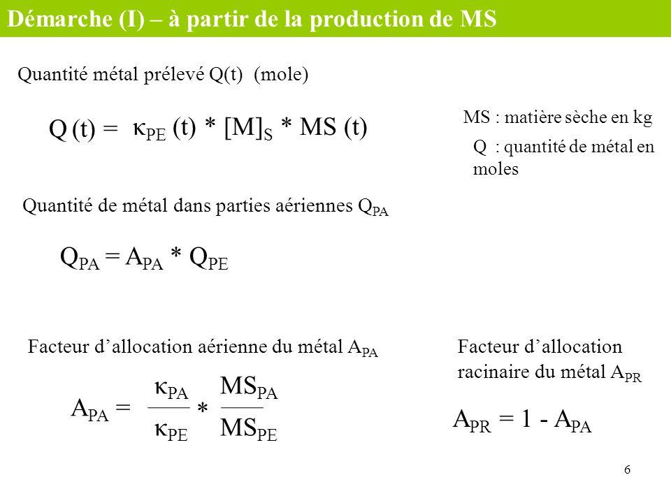 Q (t) = κPE (t) * [M]S * MS (t) QPA = APA * QPE κPA MSPA APA = *